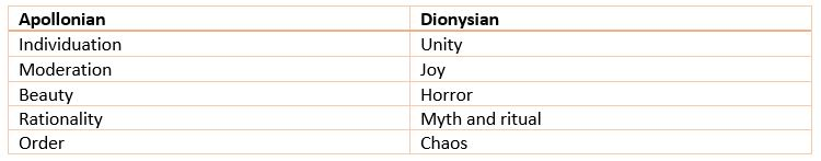 Differences between Apollonian and Dionysian